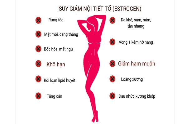 Suy giảm estrogen là nguyên nhân làm mãn kinh sớm