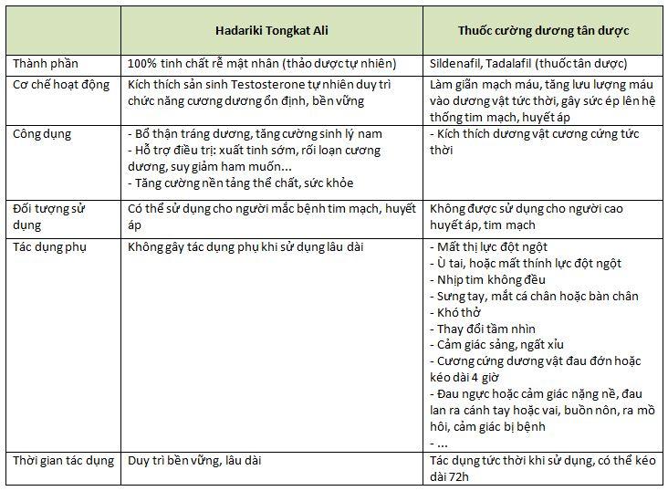 Bảng so sánh Hadariki Tongkat Ali và thuốc cường dương tân dược