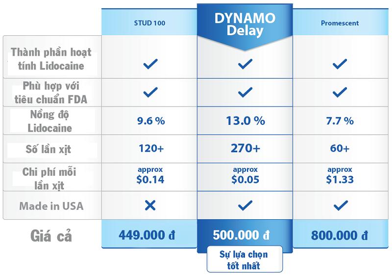 Ưu điểm của Dynamo Delay so với các sản phẩm cùng loại