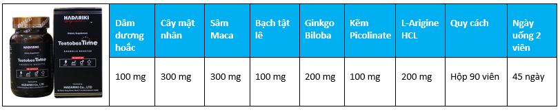 Thành phần có trongTestobesTime đều là những loại thảo dược