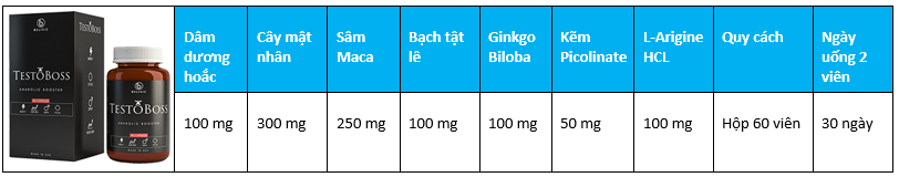 Thành phần và hàm lượng chi tiết từng thành phầncủa Testoboss